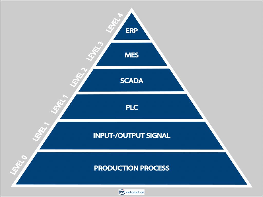 automatisierungspyramide_1024x768.png